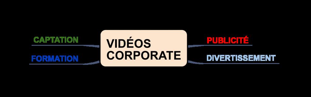 Les différentes catégories vidéo